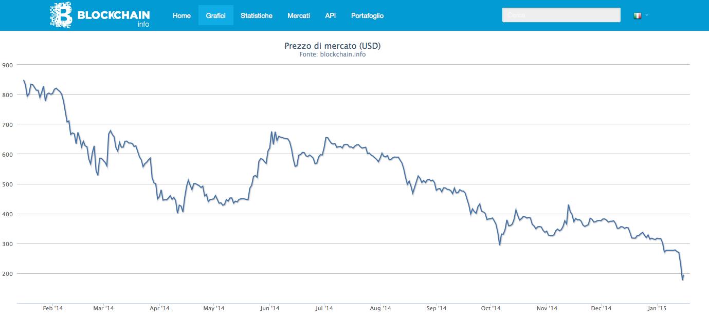 Crolla il prezzo del Bitcoin. Anno difficile per la cryptomoneta
