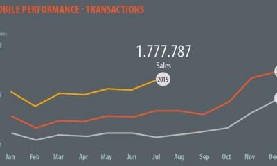 Volano gli acquisti da mobile, 2 milioni di transazioni a Luglio