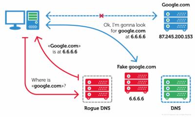 Switcher: il trojan che tramite Android attacca i router