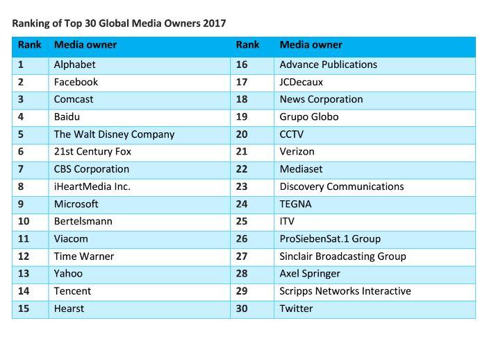 Google e Facebook controllano il 20% della pubblicità a livello mondiale